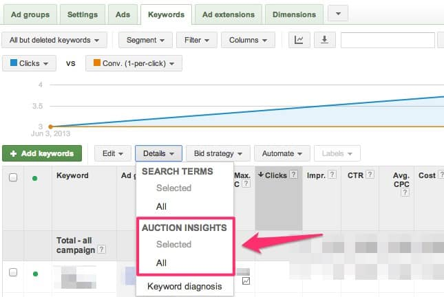 Auction Insights AdWords
